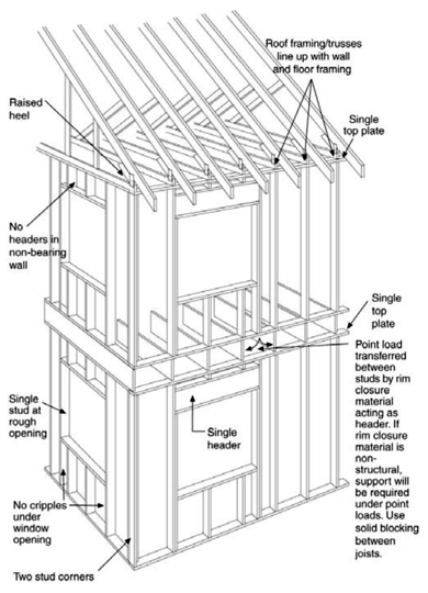 Framing for Tiny Houses
